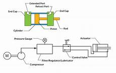 What Are Pneumatic Cylinders