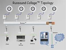 russound collage multi room audio system allows fast simple installation hi fi