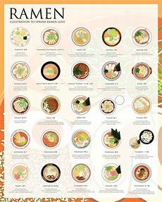 what are the different types of ramen what are some good