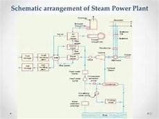 Schematic Arrangement Of Steam Power Station