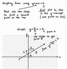 graphing lines y mx b slope intercept method full video lesson algebra test helper