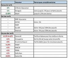 maaf devis assurance auto tarifs assurance auto une augmentation de 0 224 3 en 2016