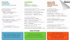 20 most useful java sheets for developers 2018 edition rankred