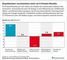 Stiftung Warentest Geld Anlegen - richtig geld anlegen die 4 h 228 ufigsten anlagefehler der