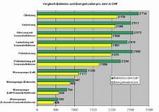 Kosten Heizsystemen Im Vergleich Gesundes Haus