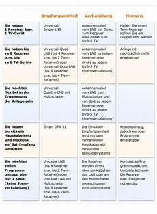Glutenfreie Lebensmittel Liste - de empfangstechnologien elektronik foto