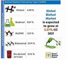 global biofuels is expected to grow at a cagr of 5 57 by the year 2021 finds new market