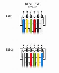 rj12 serial communication cable professional services