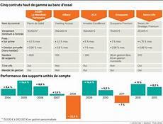 classement assurance vie 2016 rendement assurance vie credit lyonnais 2014