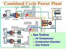 Ppt Combined Cycle Power Plant Powerpoint Presentation