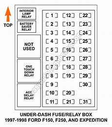 1997 f250 fuse diagram dash fuse and relay box diagram 1997 1998 f150 f250 expedition