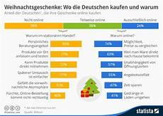 infografik weihnachtsgeschenke wo die deutschen kaufen