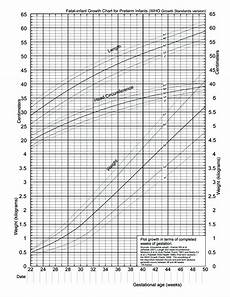 Aap Infant Growth Chart Preterm Infants Family Nutrition