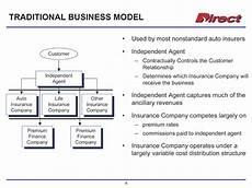 insurance premium finance company direct general corporation nasdaq drct december 2005