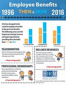 two decades of employee benefits infographic
