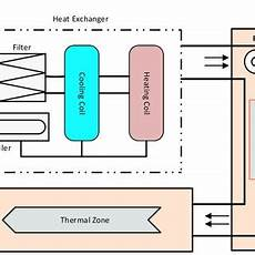 schematic of control fcu with control signal download scientific diagram
