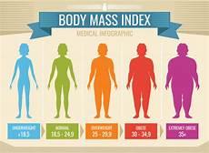 mass index vector infographic