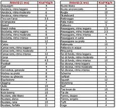 calorie degli alimenti 187 tabella kcal