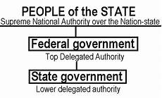 what form of government does the us have what form of government does the united states really have