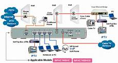 home network wiring layout how to be beautiful related pictures wired home network diagram featuring ethernet hub or