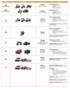 permis de conduire prix etudiant les diff 233 rents type de permis de conduire my easy code