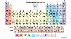 Periodic Tables Of The Elements In American