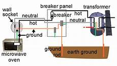 grounded wiring diagram what is ground household