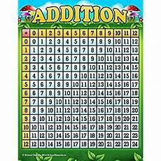 com carson dellosa multiplication tables all