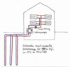 geothermie mit erdwaermepumpen erdwaerme darstellung einer w 228 rmepumpe mit geothermie als