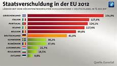 Eu Staaten 2017 - erhebung eurostat l 228 nder machen weniger schulden