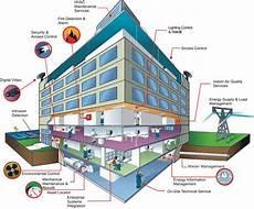 ibms building management system integration