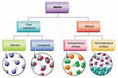unit 3 pure substances and mixtures san francisco de paula science department