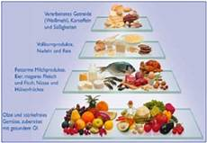 ernährung bei lipödem wittlinger lymphedema clinic pillar 5 lymphedema nutrition