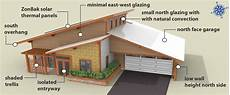 south facing passive solar house plans passive solar house design passive solar checklist lot