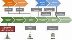 procedura ufficio acquisti gestione documentale quot procure to pay quot integrata sap siav