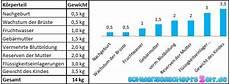 20 Ssw Gewichtszunahme - gewichtskurve schwangerschaft 14 kg zunahme in 30 ssw
