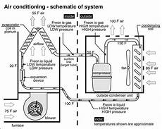 air conditioning schematic pignotti property inspections air conditioning diagram