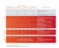 garantie arret de travail pro btp obligatoire t 201 l 201 charger bordereau cotisation pro btp