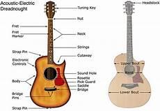Guitar Glossary