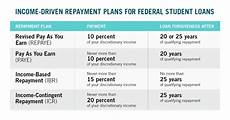 which income driven repayment plan is right for you ed