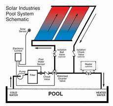 How The System Works Windsolarusa