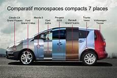 Les News Du Taxi Monospaces Compacts 7 Places Quel Est