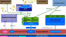 linux kernel framebuffer module stacking in linux device drivers unix linux stack exchange