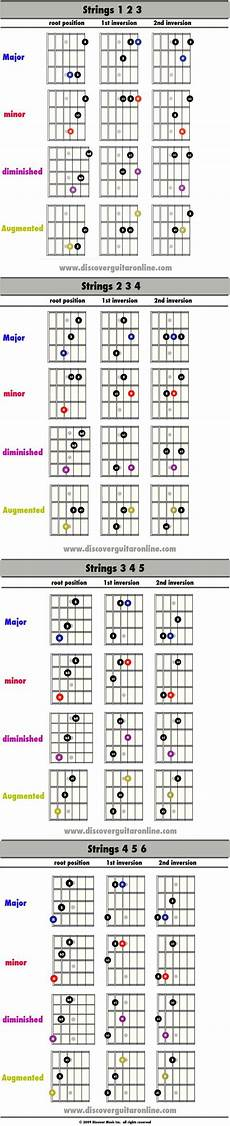 chord inversions guitar triad inversion shapes discover guitar learn to play guitar theory guitar