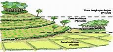 Konservasi Tanah Dan Air Untuk Lahan Pertanian Perlu Jadi
