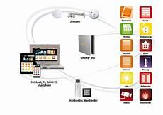 smart home konfigurator nickel rolladen und