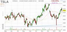 model x mr market b 246 rsenblog 252 ber trading aktien