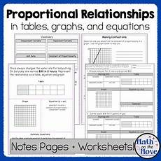 proportional relationships tables graphs equations