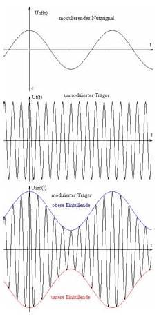 Litudenmodulation