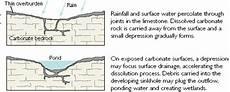 sinkholes from usgs water science school
